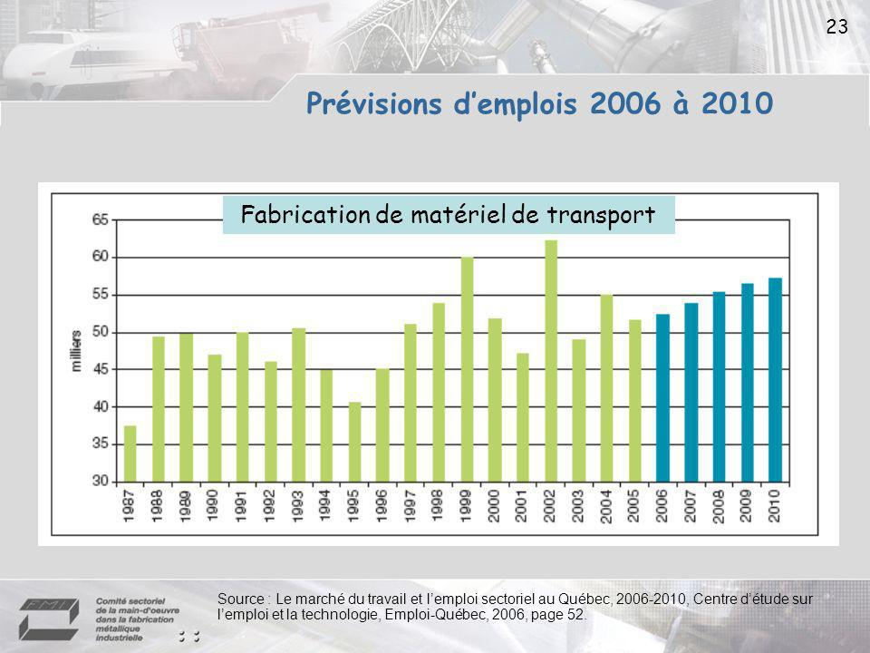 Prévisions d'emplois 2006 à 2010