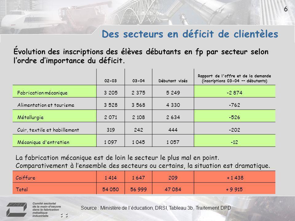 Des secteurs en déficit de clientèles