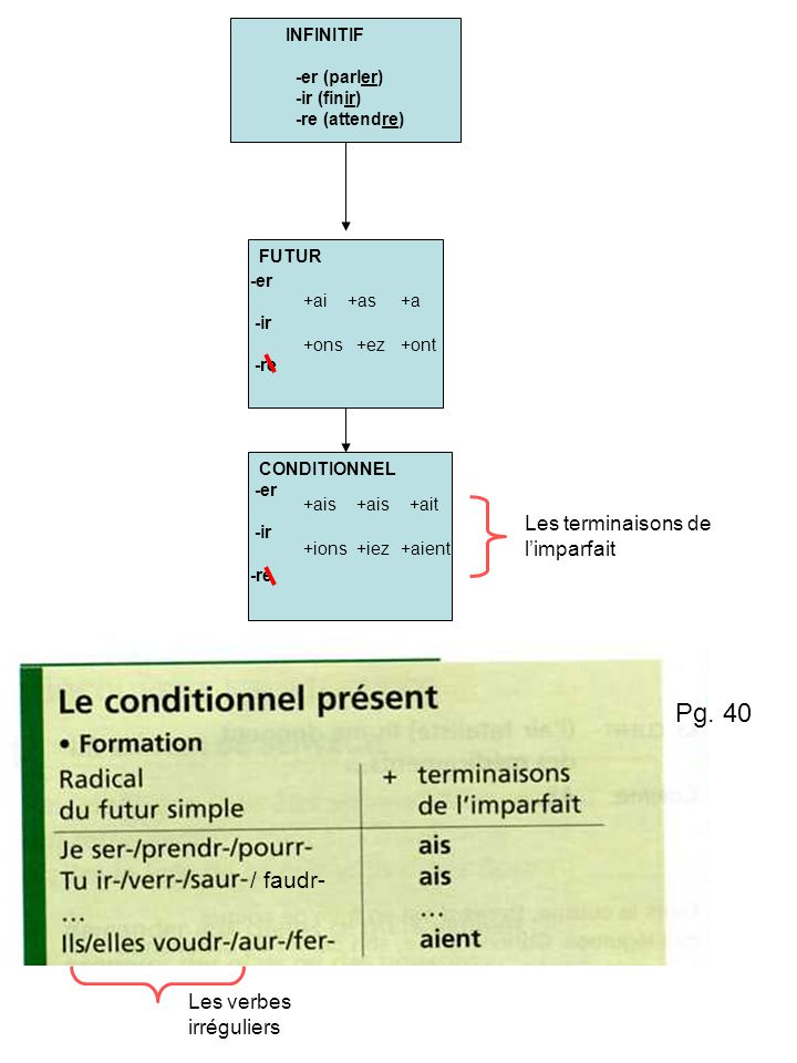 Pg. 40 / faudr- Les terminaisons de l'imparfait Les verbes irréguliers