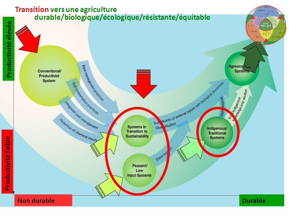 Transition vers une agriculture durable/biologique/écologique/résistante/équitable