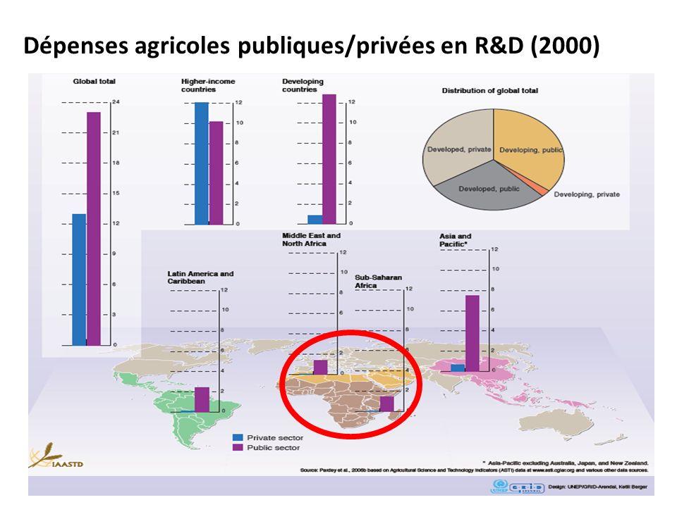 Dépenses agricoles publiques/privées en R&D (2000)