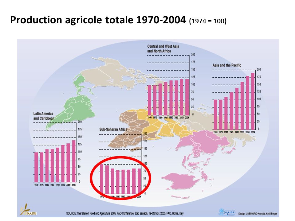 Production agricole totale 1970-2004 (1974 = 100)