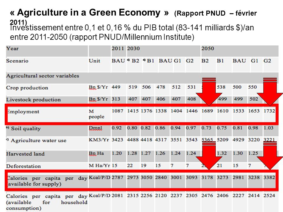 « Agriculture in a Green Economy » (Rapport PNUD – février 2011)