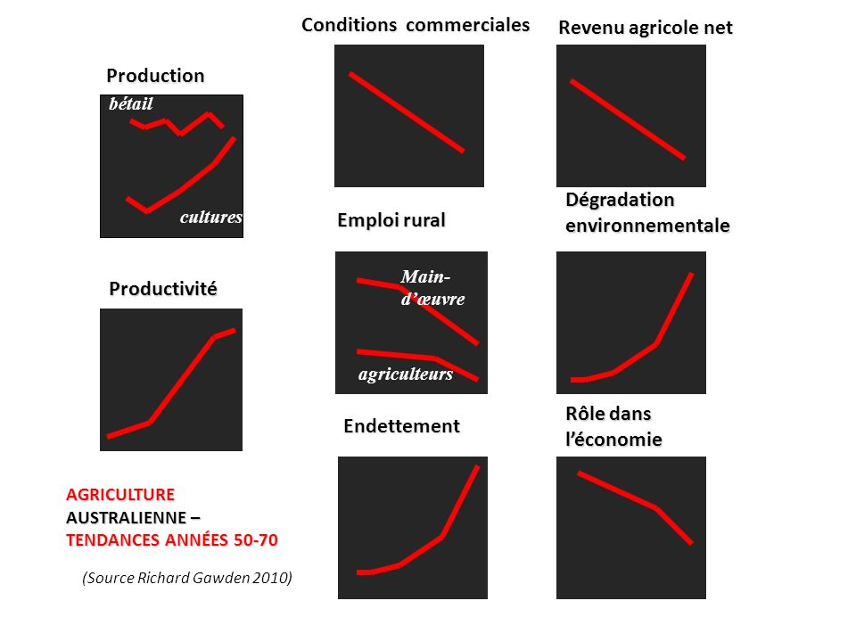 Endettement Conditions commerciales Revenu agricole net Production