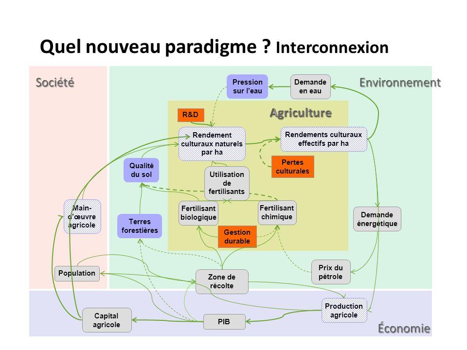 Quel nouveau paradigme Interconnexion