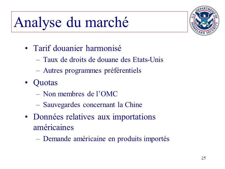 Analyse du marché Tarif douanier harmonisé Quotas