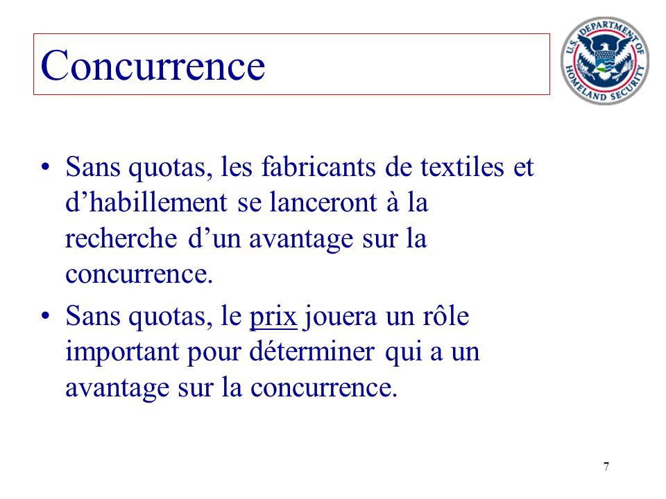 Concurrence Sans quotas, les fabricants de textiles et d'habillement se lanceront à la recherche d'un avantage sur la concurrence.