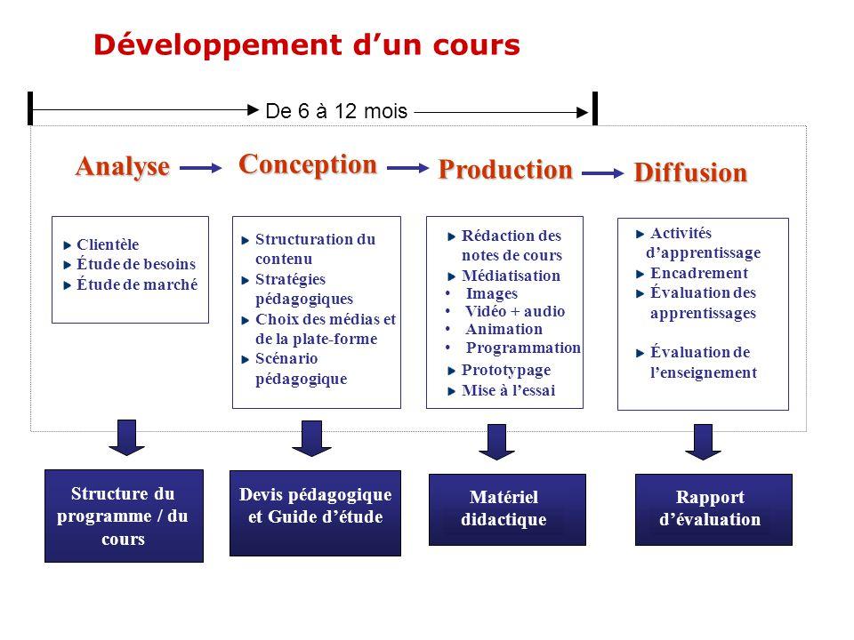 Développement d'un cours