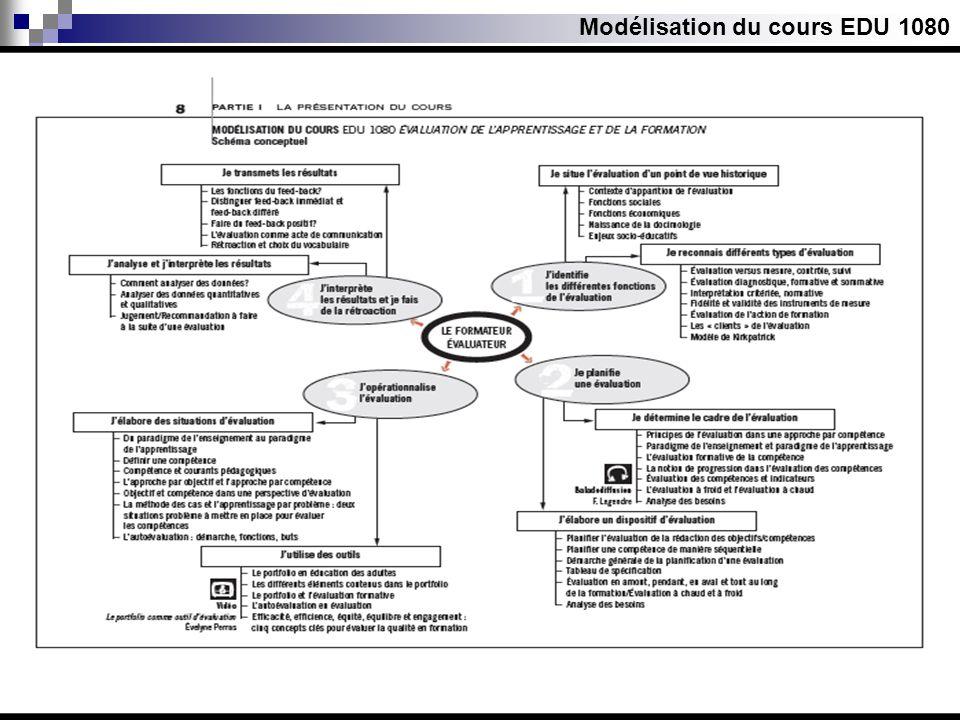 Modélisation du cours EDU 1080