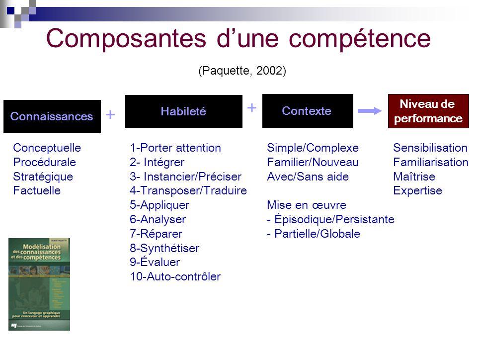 Composantes d'une compétence (Paquette, 2002)