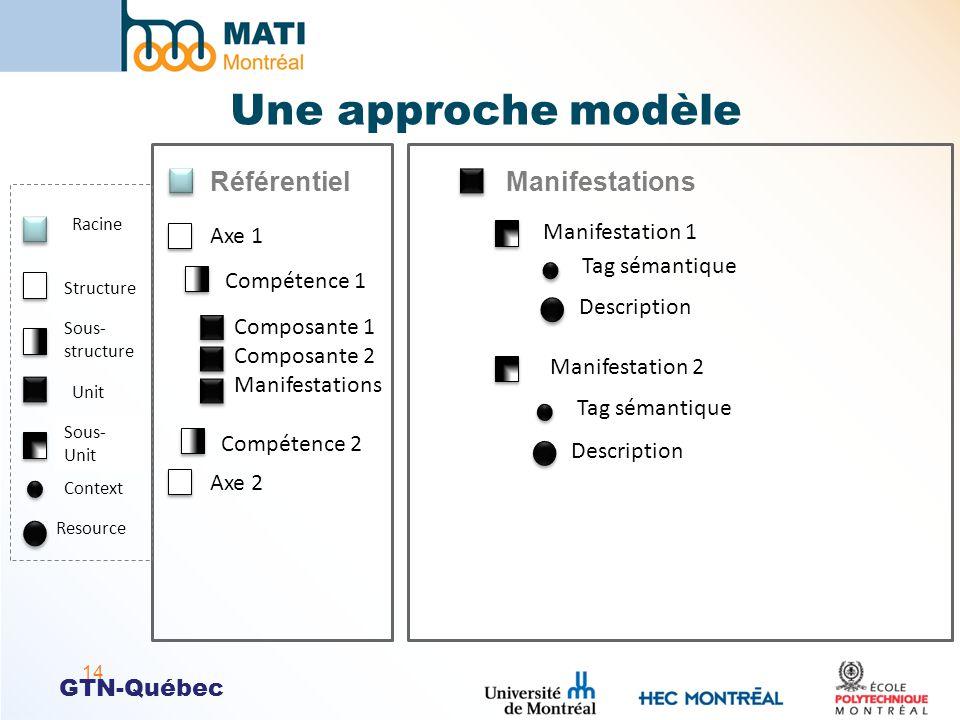 Une approche modèle Référentiel Manifestations Manifestation 1 Axe 1