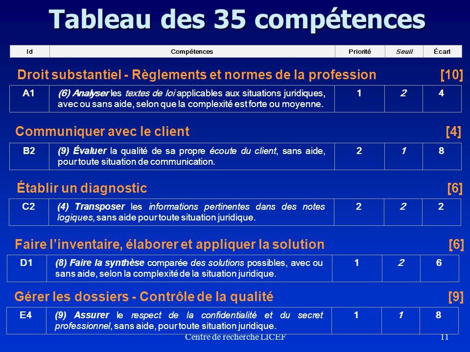 Tableau des 35 compétences