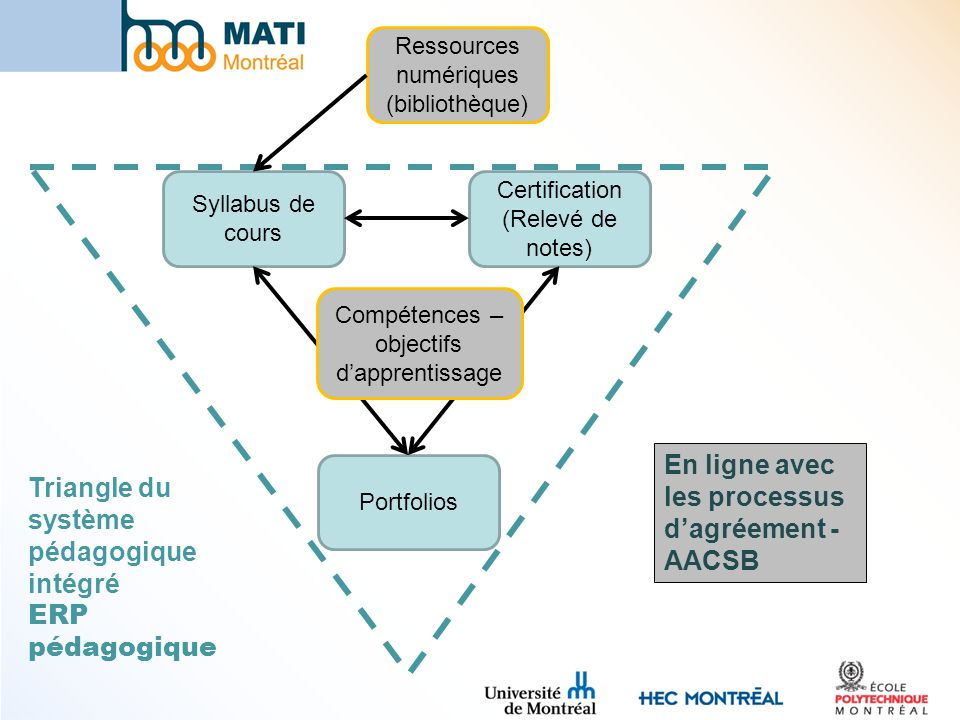 En ligne avec les processus d'agréement - AACSB