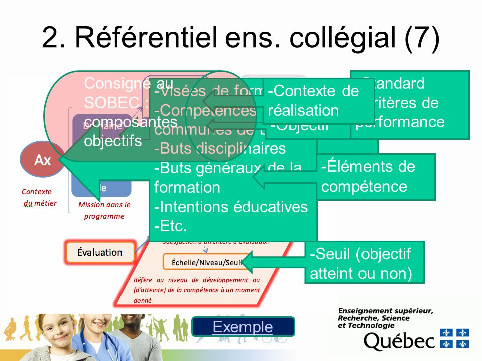 2. Référentiel ens. collégial (7)
