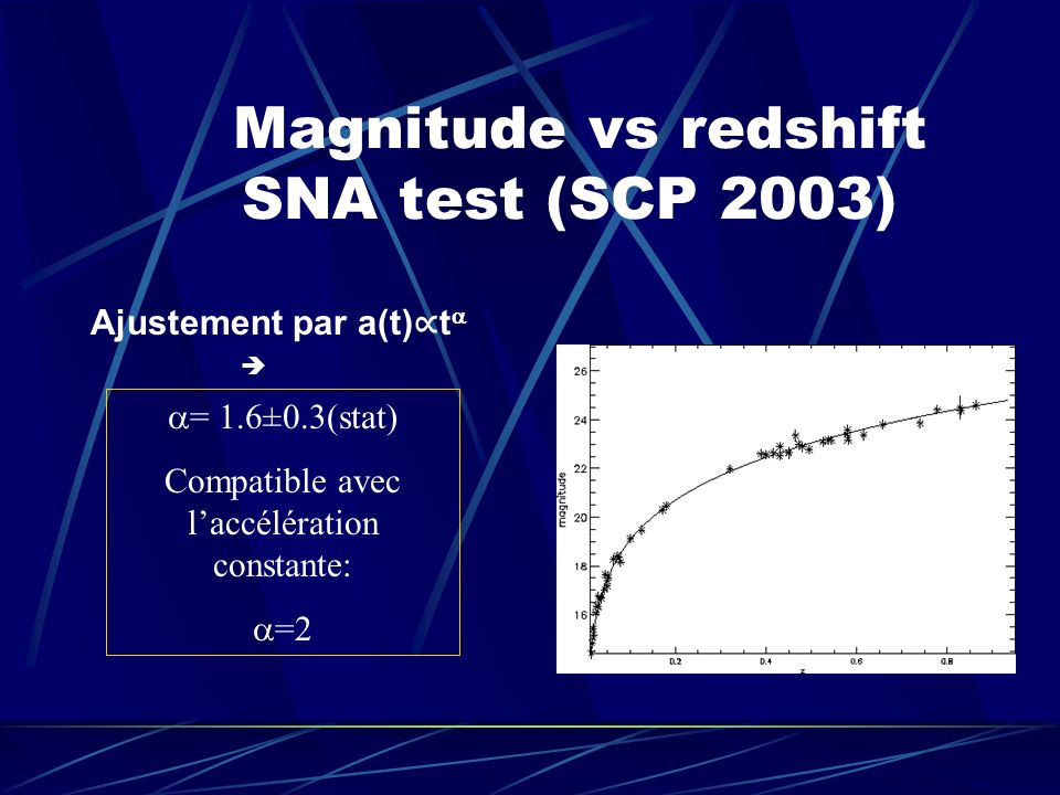 Magnitude vs redshift SNA test (SCP 2003)