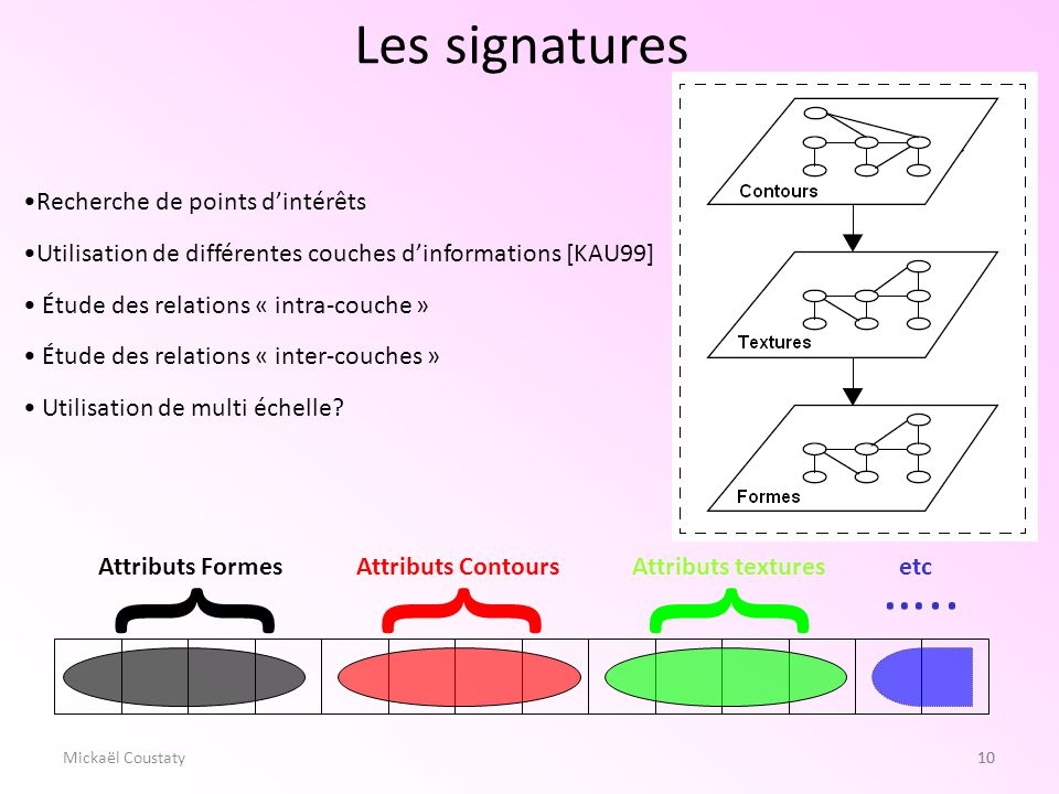 { { { ….. Les signatures Recherche de points d'intérêts