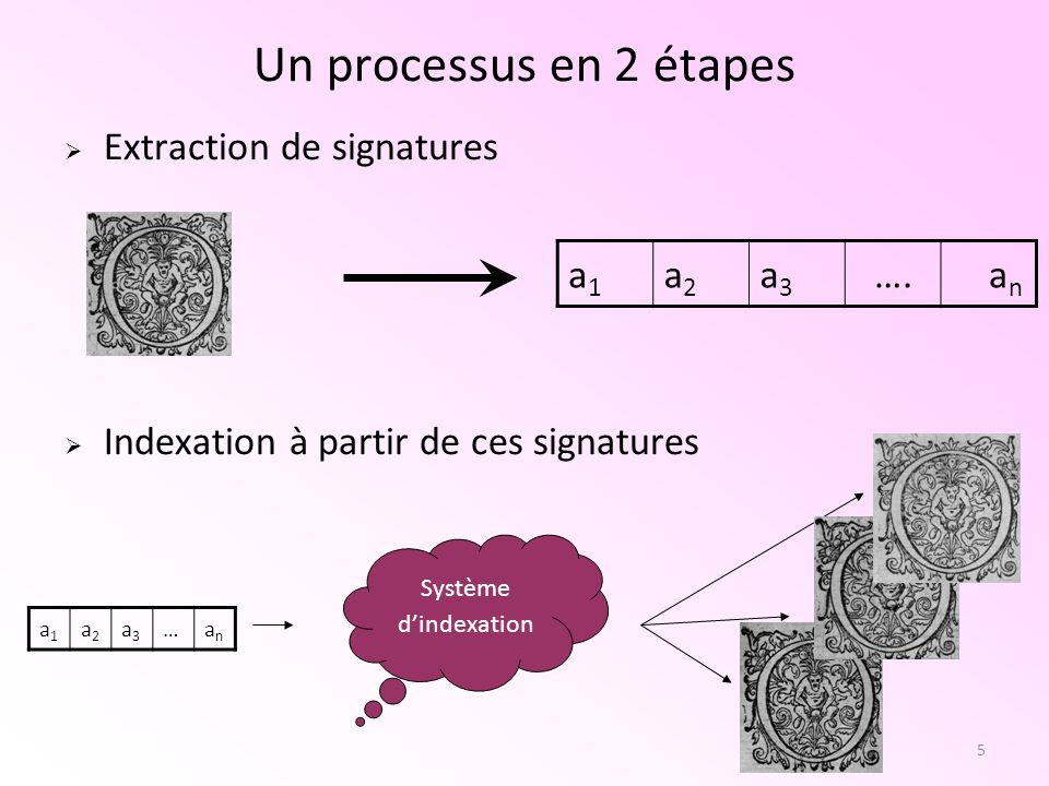 Un processus en 2 étapes Extraction de signatures