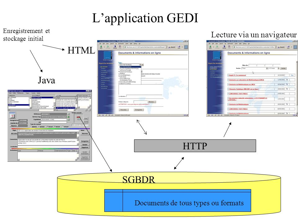 L'application GEDI HTML Java HTTP SGBDR Lecture via un navigateur