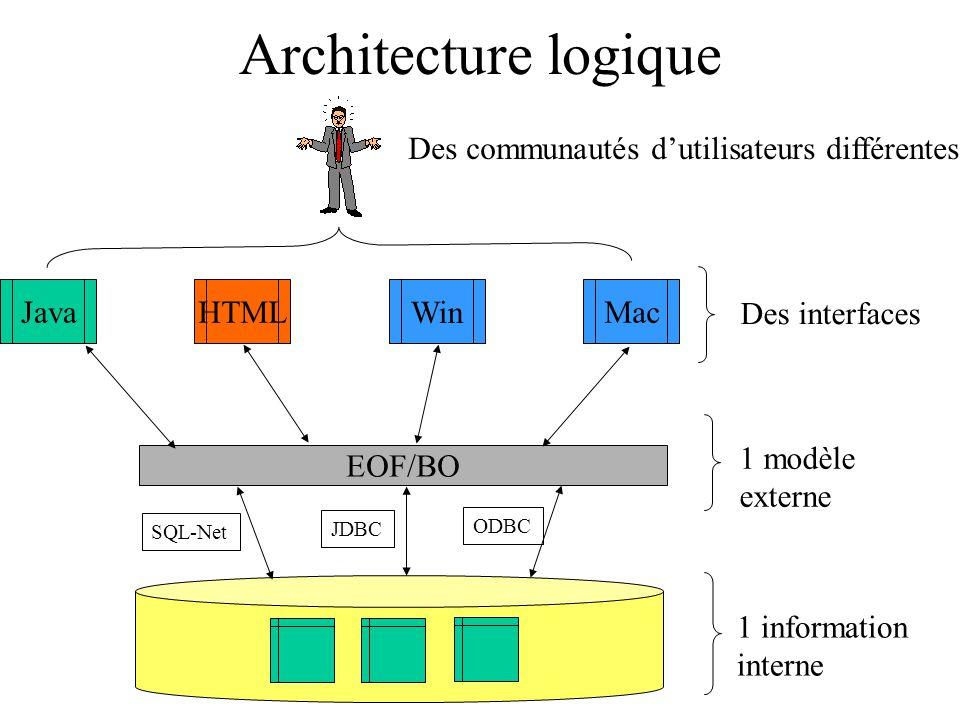 Architecture logique Des communautés d'utilisateurs différentes Java