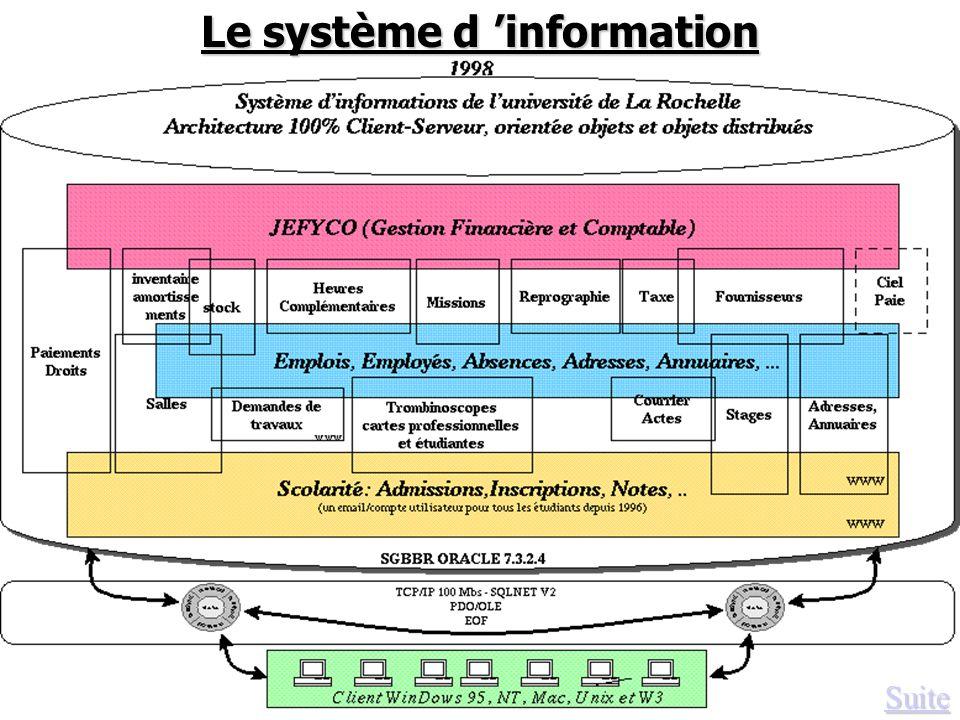 Le système d 'information