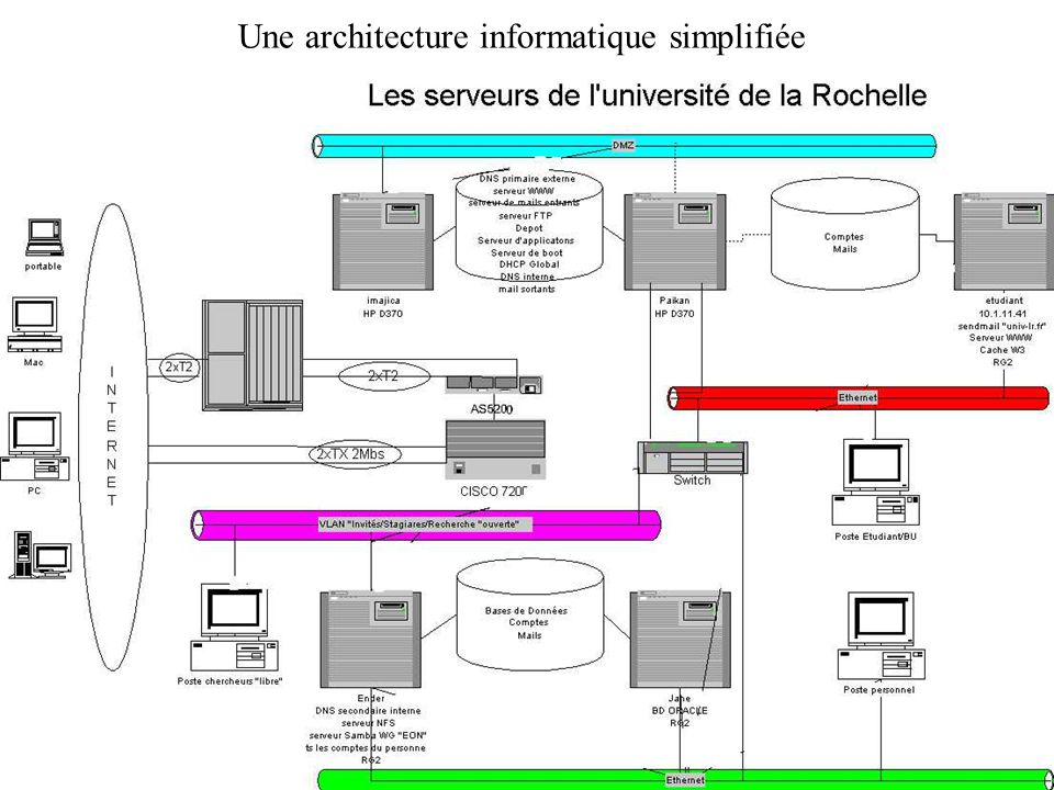 Environnement et architecture informatique ppt t l charger for Definition architecture informatique