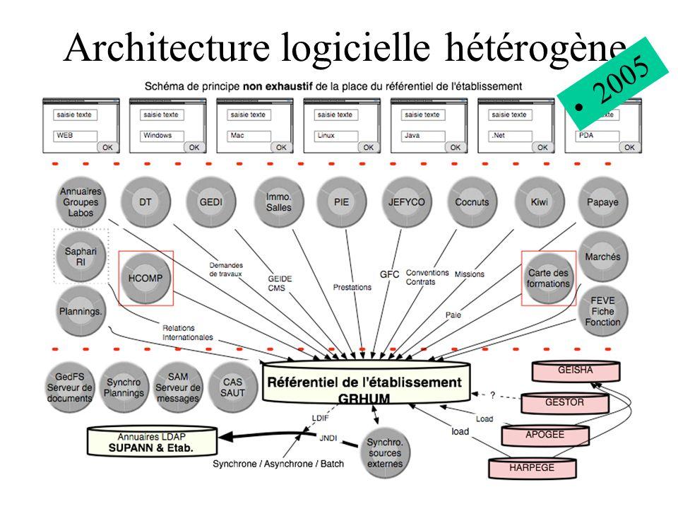 Architecture logicielle hétérogène