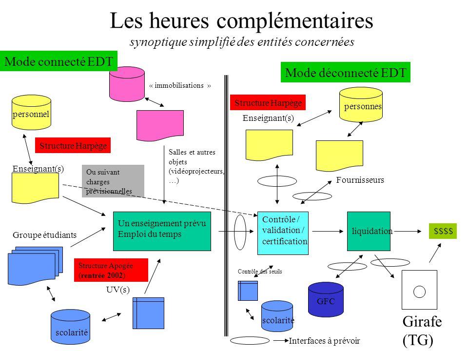 Les heures complémentaires synoptique simplifié des entités concernées
