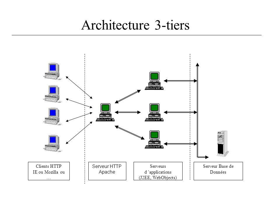 Architecture 3-tiers Clients HTTP IE ou Mozilla ou … Serveur HTTP