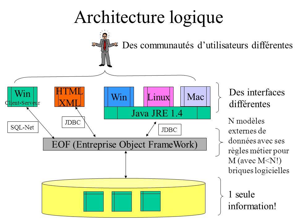 EOF (Entreprise Object FrameWork)