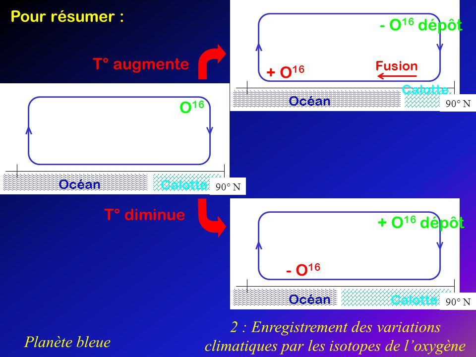 Pour résumer : - O16 dépôt T° augmente + O16 O16 T° diminue