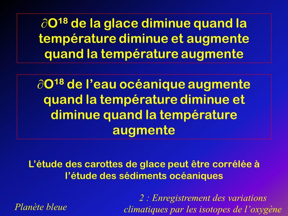 O18 de la glace diminue quand la température diminue et augmente quand la température augmente
