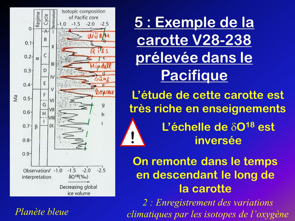 ! 5 : Exemple de la carotte V28-238 prélevée dans le Pacifique