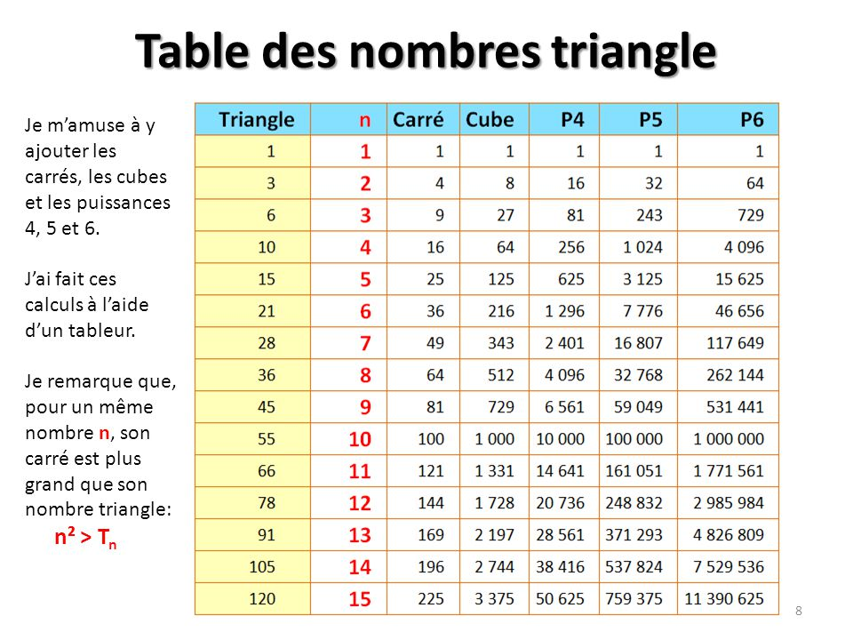 Table des nombres triangle