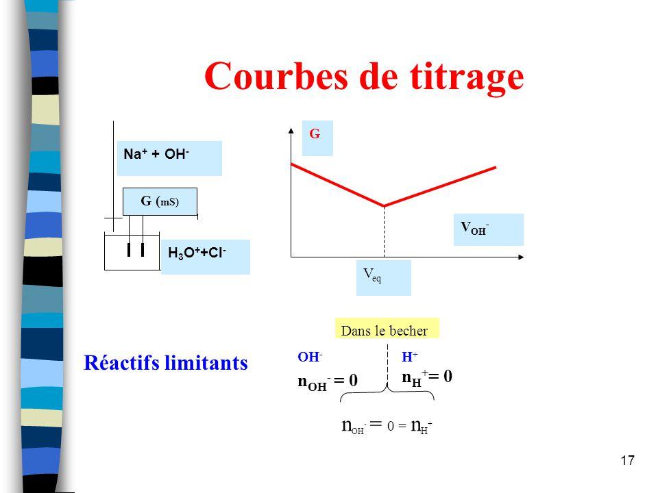 Courbes de titrage Réactifs limitants nOH- = 0 = nH+ nOH- = 0 nH+= 0