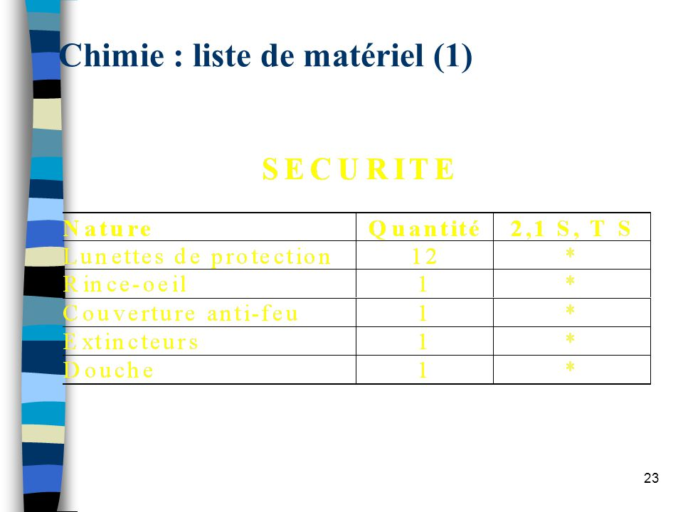 Chimie : liste de matériel (1)
