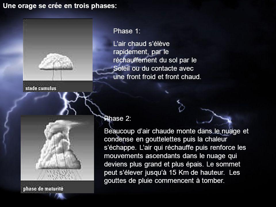 Une orage se crée en trois phases: