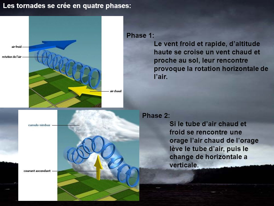 Les tornades se crée en quatre phases:
