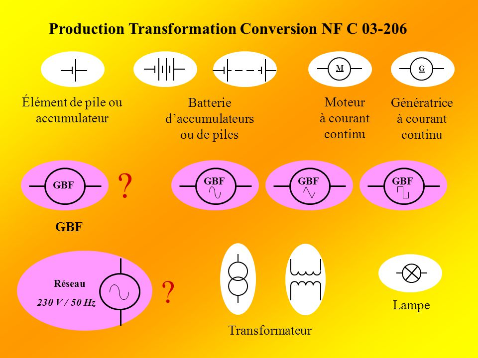 Production Transformation Conversion NF C 03-206