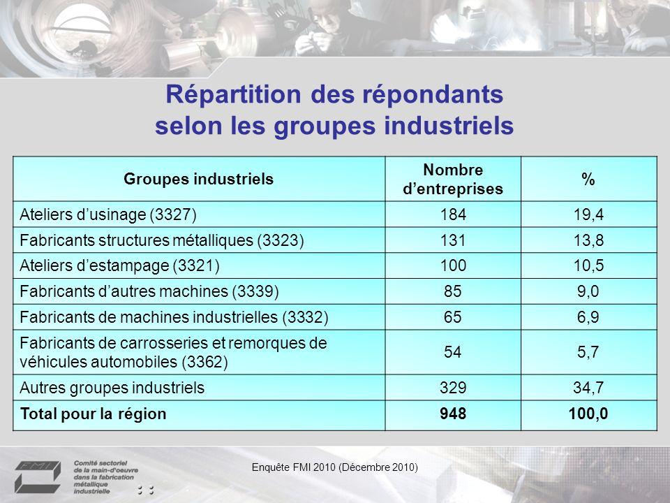 Répartition des répondants selon les groupes industriels