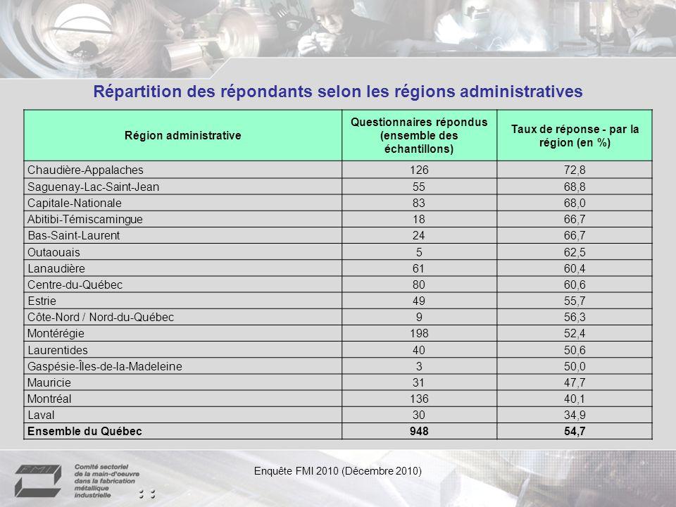 Répartition des répondants selon les régions administratives