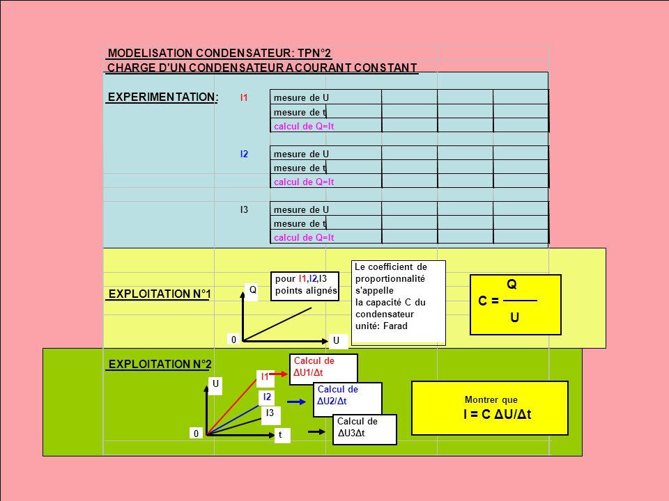 Q C = U I = C ΔU/Δt MODELISATION CONDENSATEUR: TPN°2
