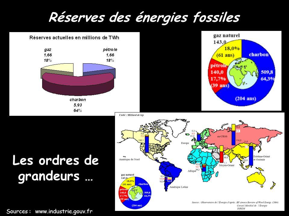 Réserves des énergies fossiles Les ordres de grandeurs …