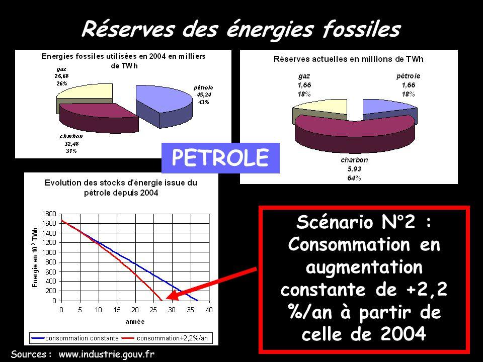 Réserves des énergies fossiles