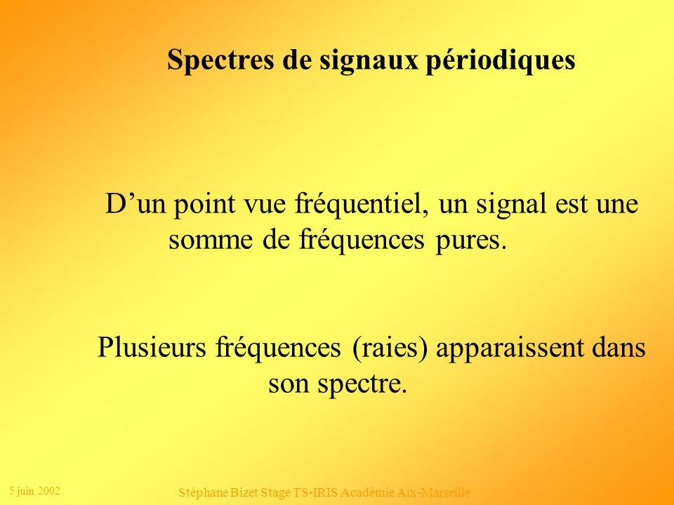 Spectres de signaux périodiques