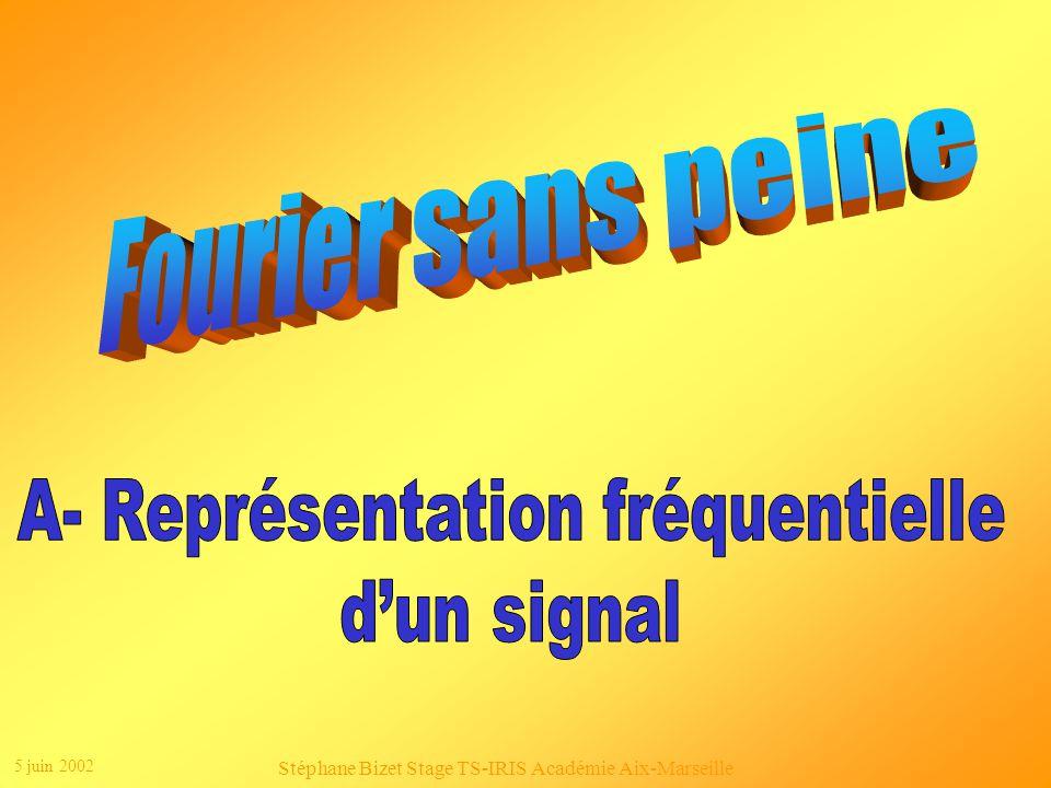 A- Représentation fréquentielle d'un signal
