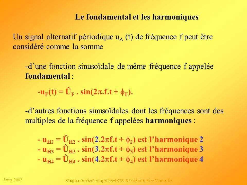 Le fondamental et les harmoniques