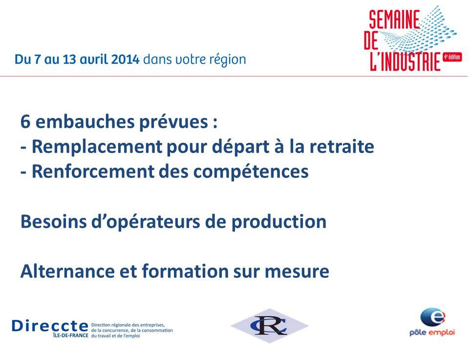6 embauches prévues : - Remplacement pour départ à la retraite - Renforcement des compétences Besoins d'opérateurs de production Alternance et formation sur mesure