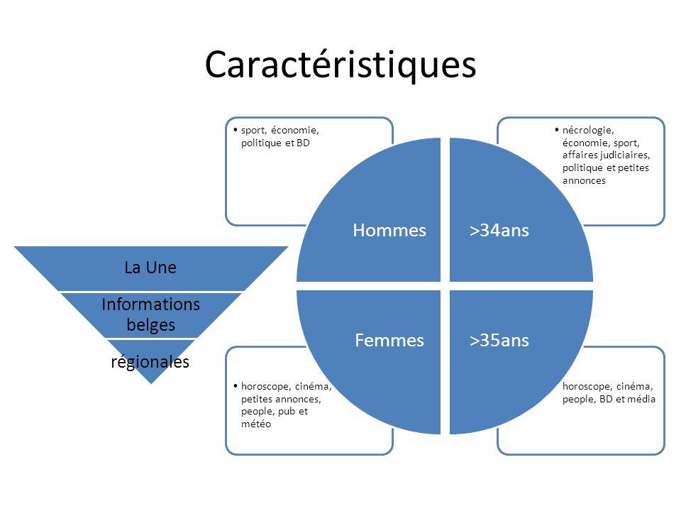 Caractéristiques Hommes sport, économie, politique et BD >34ans
