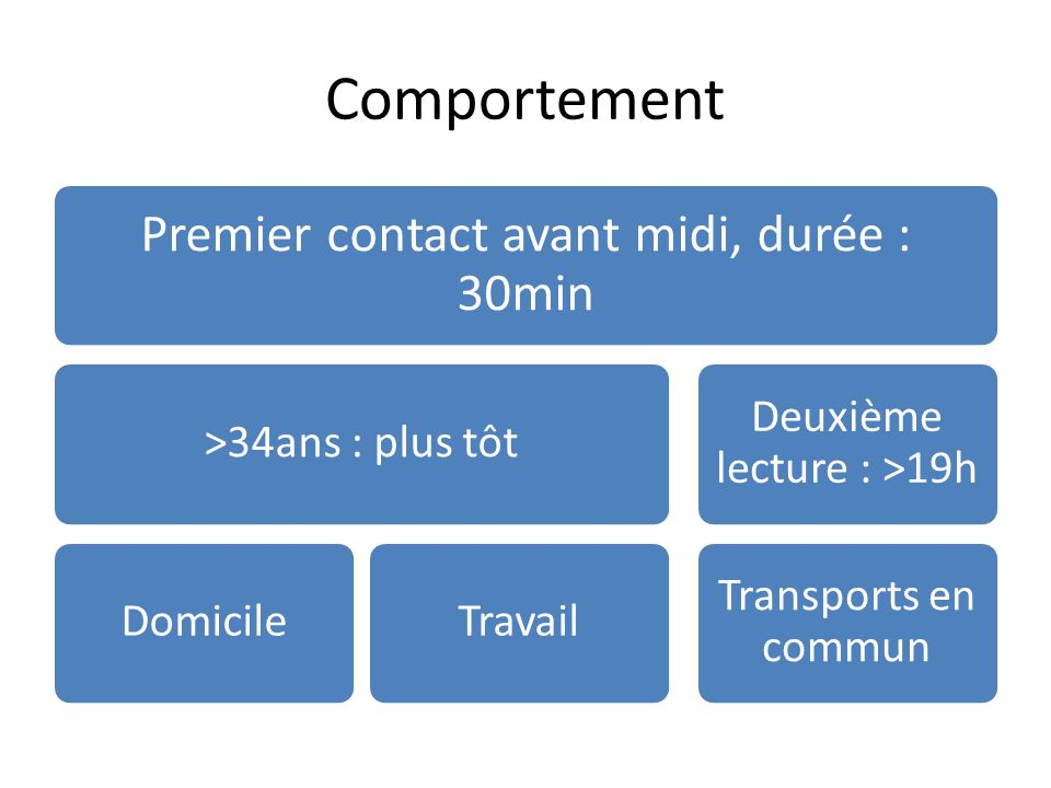Comportement Premier contact avant midi, durée : 30min