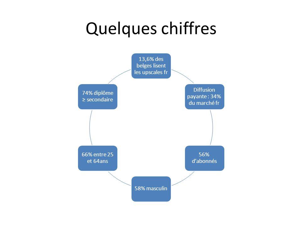 Quelques chiffres 13,6% des belges lisent les upscales fr
